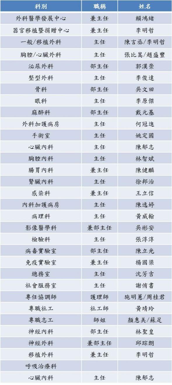 移植中心人事組織架構表